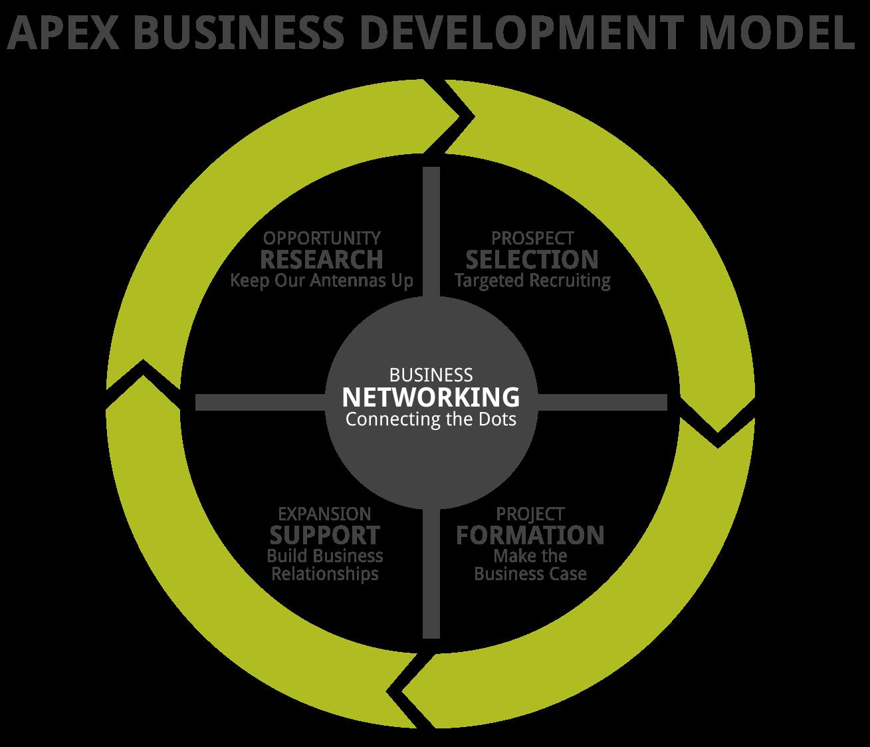 business development model