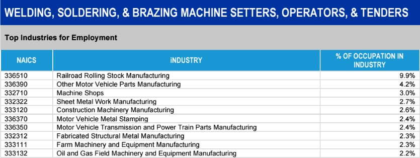 Metalworking Employment Industries