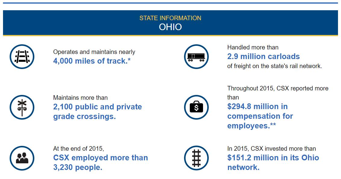 CSX Ohio Information