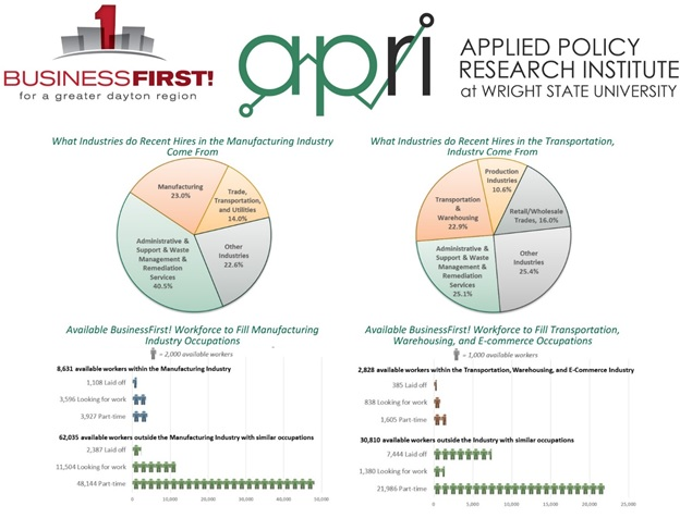 businessfirst wright state labor report