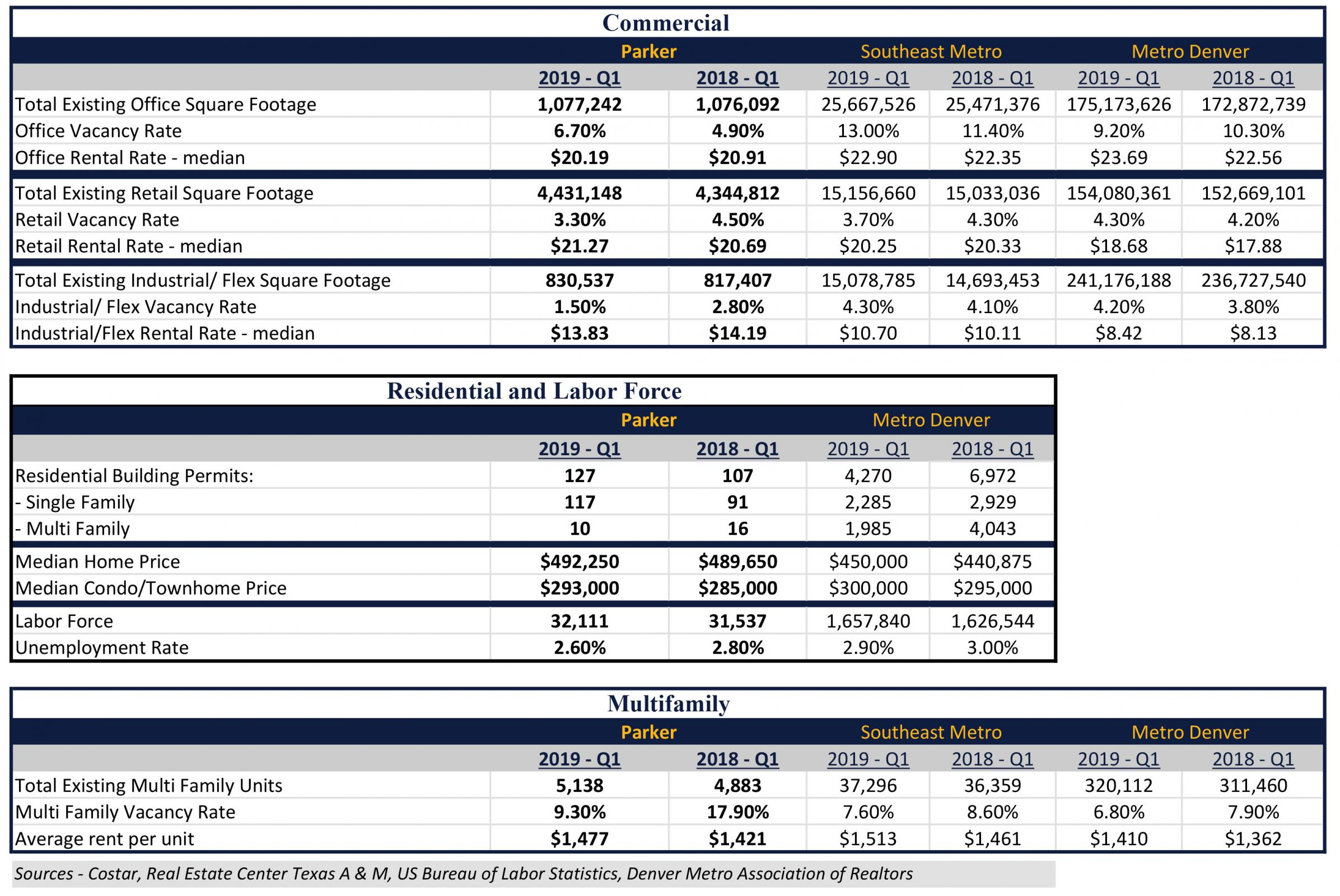 real estate and data trends 2nd quarter 2018