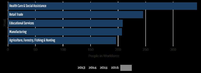 most common industries scott