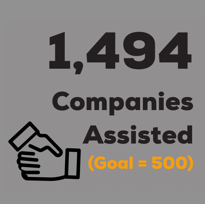 1494 companies assisted
