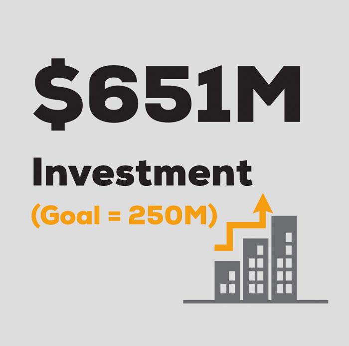 $651 investment