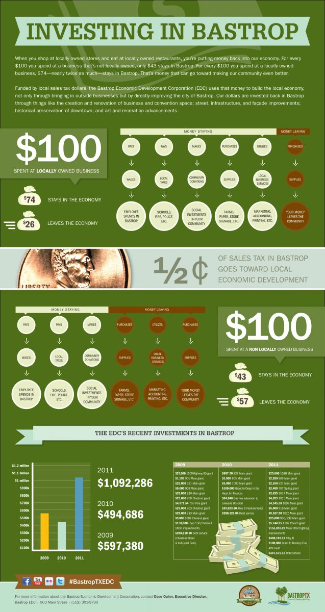 buy bastrop infographic
