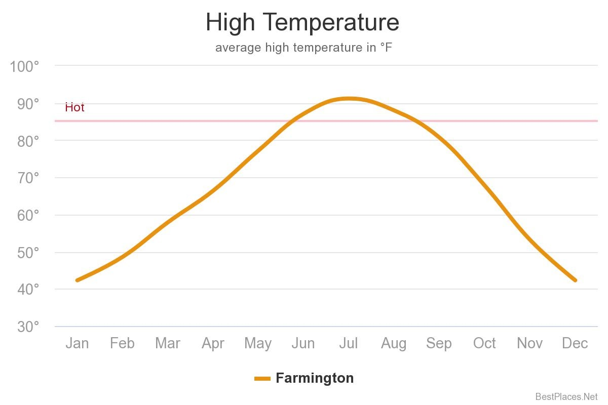 high temperature chart