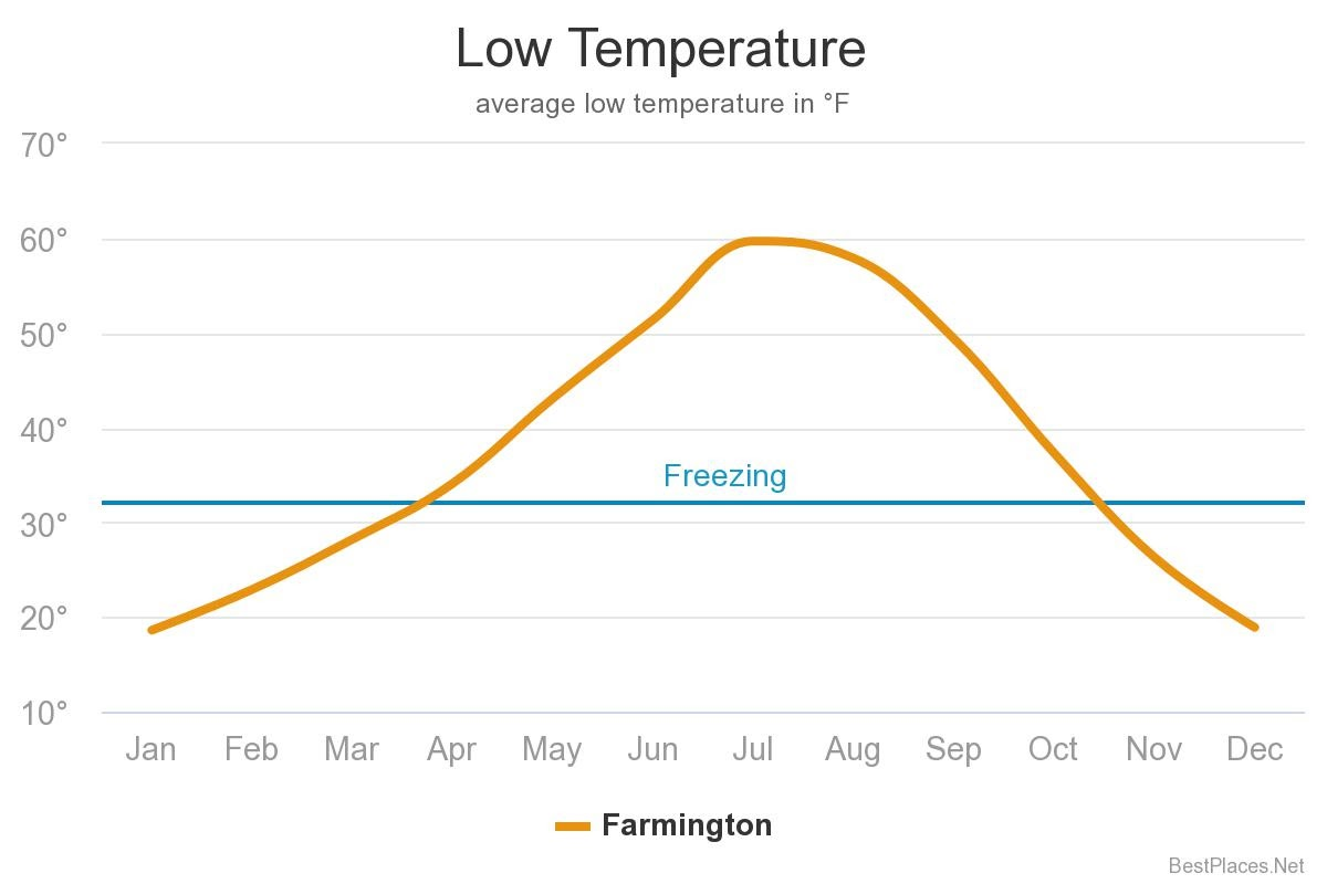 low temperature chart