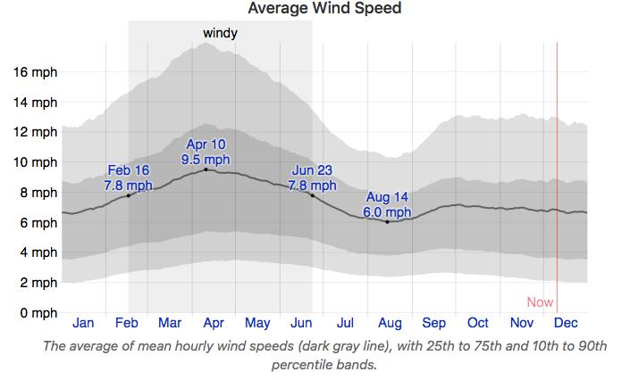 wind chart