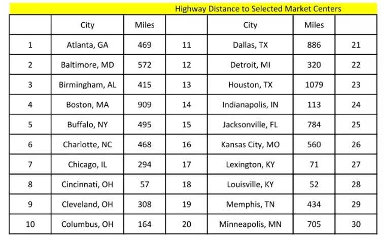 highway distance chart