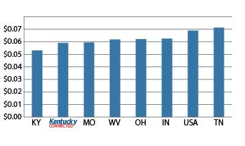ky power cost chart