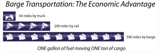barge transportation: the economic advantage
