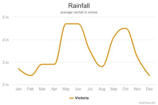 graph showing Average Rainfall