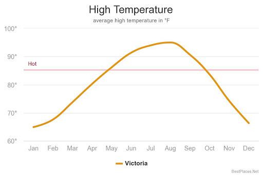 rainfall graph in high temperature