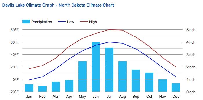 ND Climate Chart