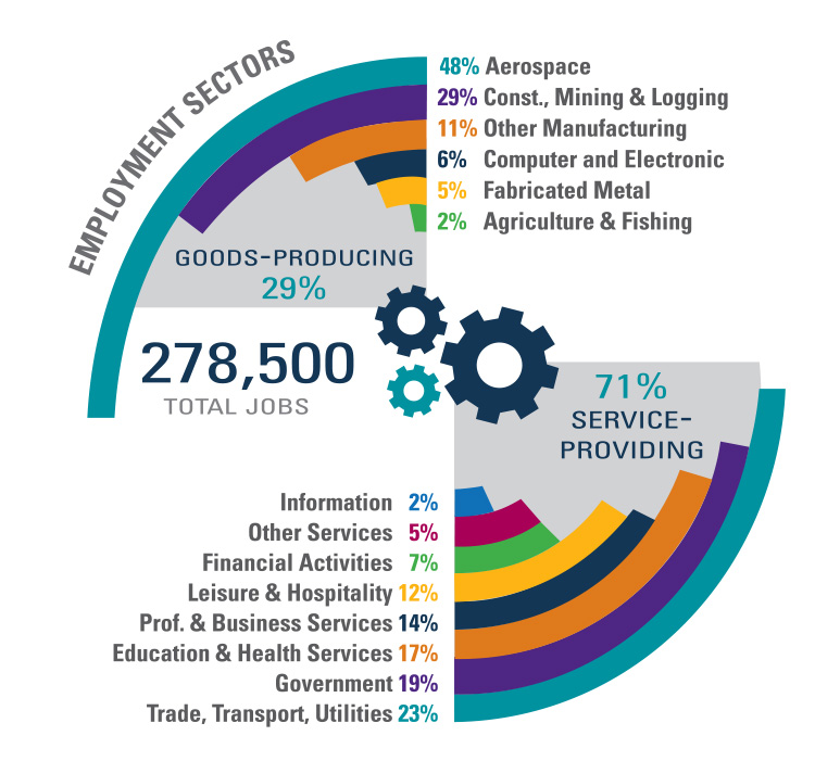 employment sector infographic