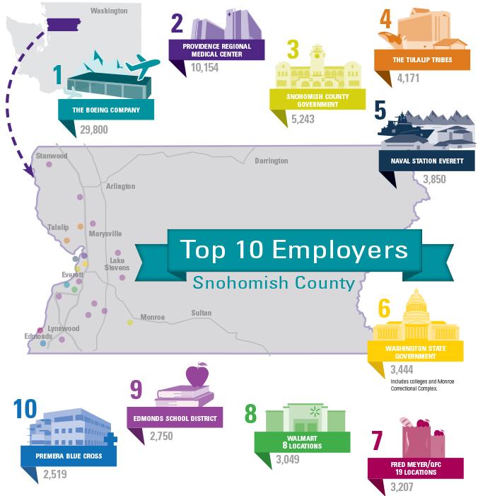 2021 top 10 employers