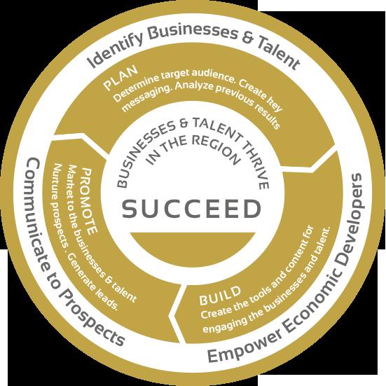 golden shovel agency community economic development websites marketing