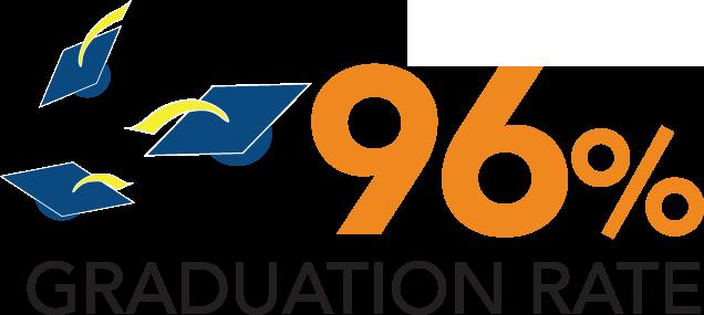 96% graduation rate