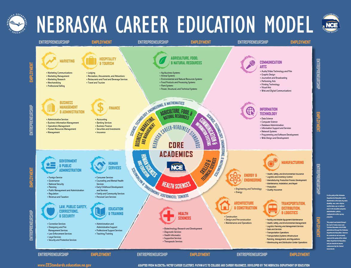 6 career clusters