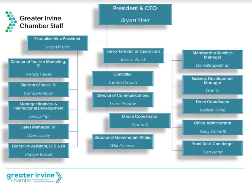 Staff Chart