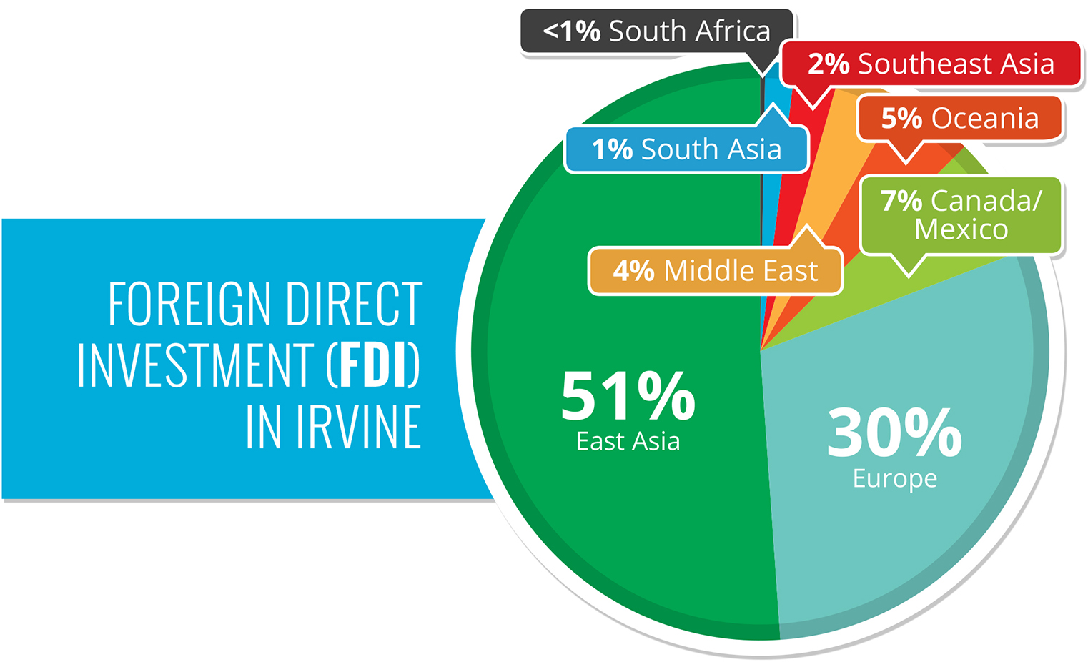 Foreign Direct Investment in Irvine chart