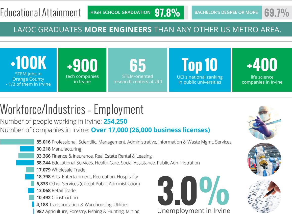 Irvine Statistics graphic