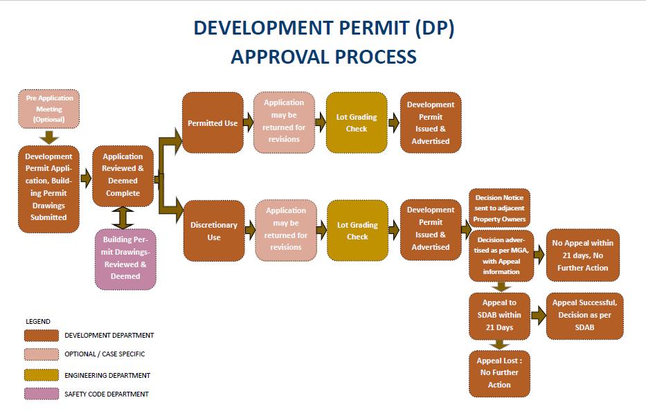 Development Permit (DP) Approval Process